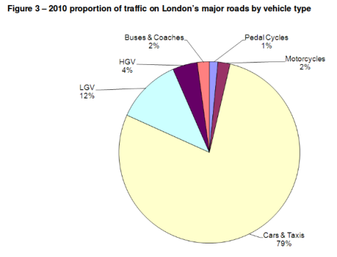 London traffic by vehicle type, 2010