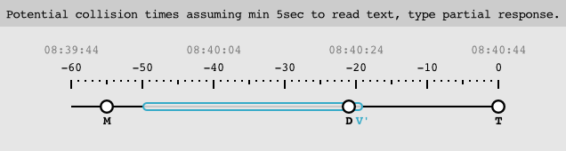 timeline-read-and-type