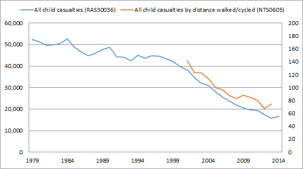 child-casualties-with-rate